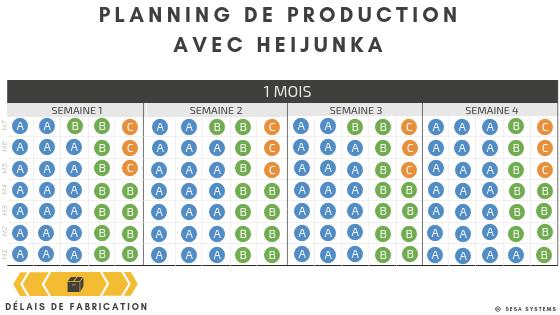 Exemple Heijunka, planning de production avec heijunka